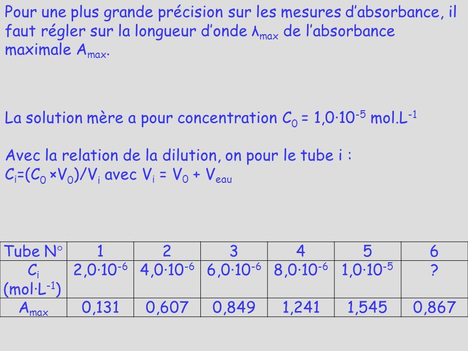 Tube N°123456 C i (molL -1 ) 2,010 -6 4,010 -6 6,010 -6 8,010 -6 1,010 -5 ? A max 0,1310,6070,8491,2411,5450,867 Pour une plus grande précision sur le