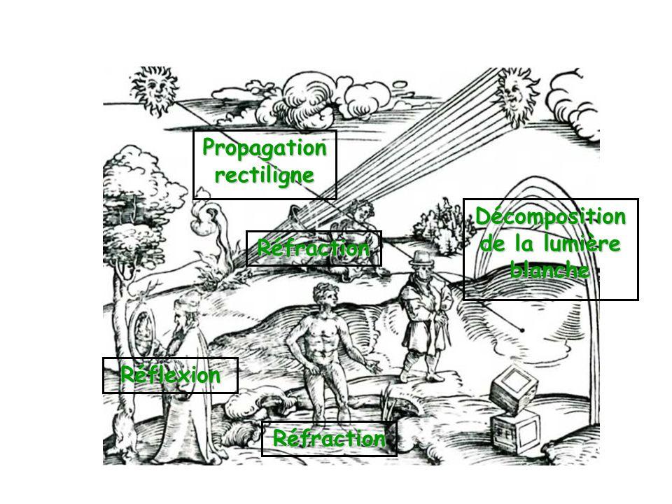 Cours : O F F A B A B.F : foyer objet (avant O). F : foyer image (après O).