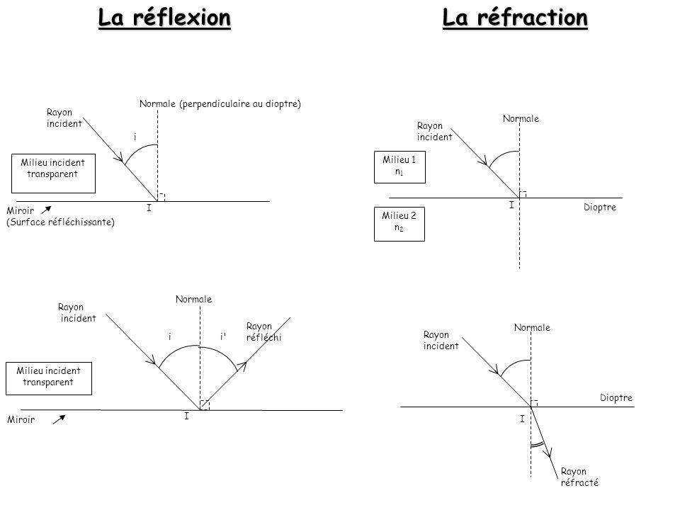 a) Un objet est vu : - sil émet ou renvoie de la lumière.