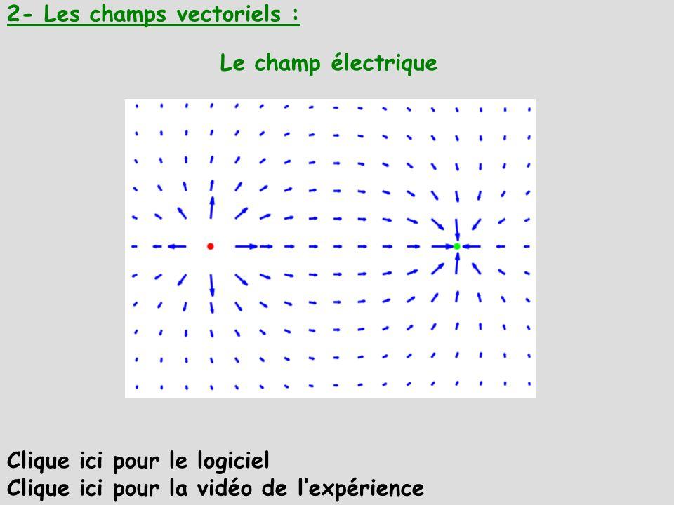 2- Les champs vectoriels : Le champ électrique Clique ici pour le logiciel Clique ici pour la vidéo de lexpérience