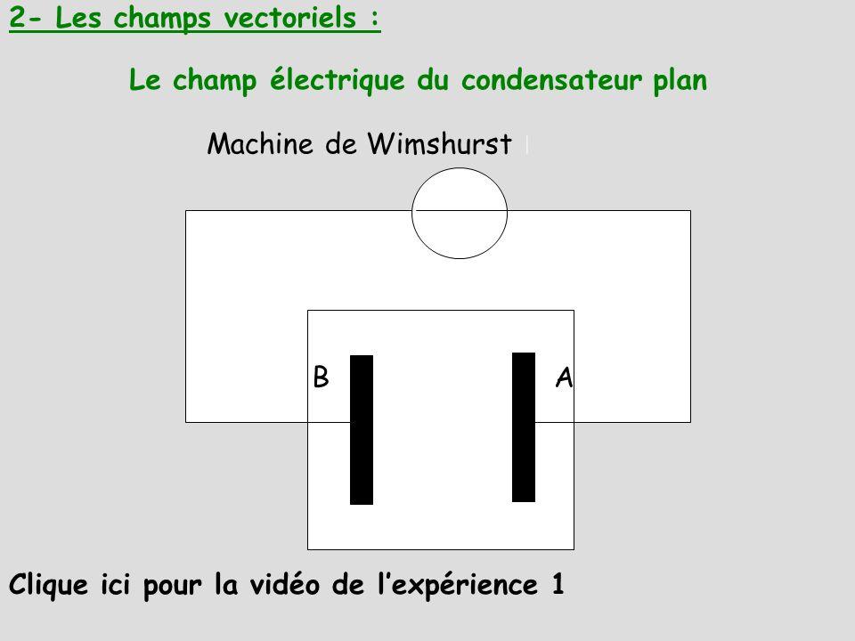 2- Les champs vectoriels : Le champ électrique du condensateur plan Clique ici pour la vidéo de lexpérience 1 BA Machine de Wimshurst