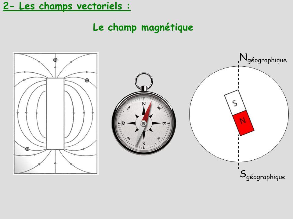 2- Les champs vectoriels : Le champ magnétique N géographique S géographique