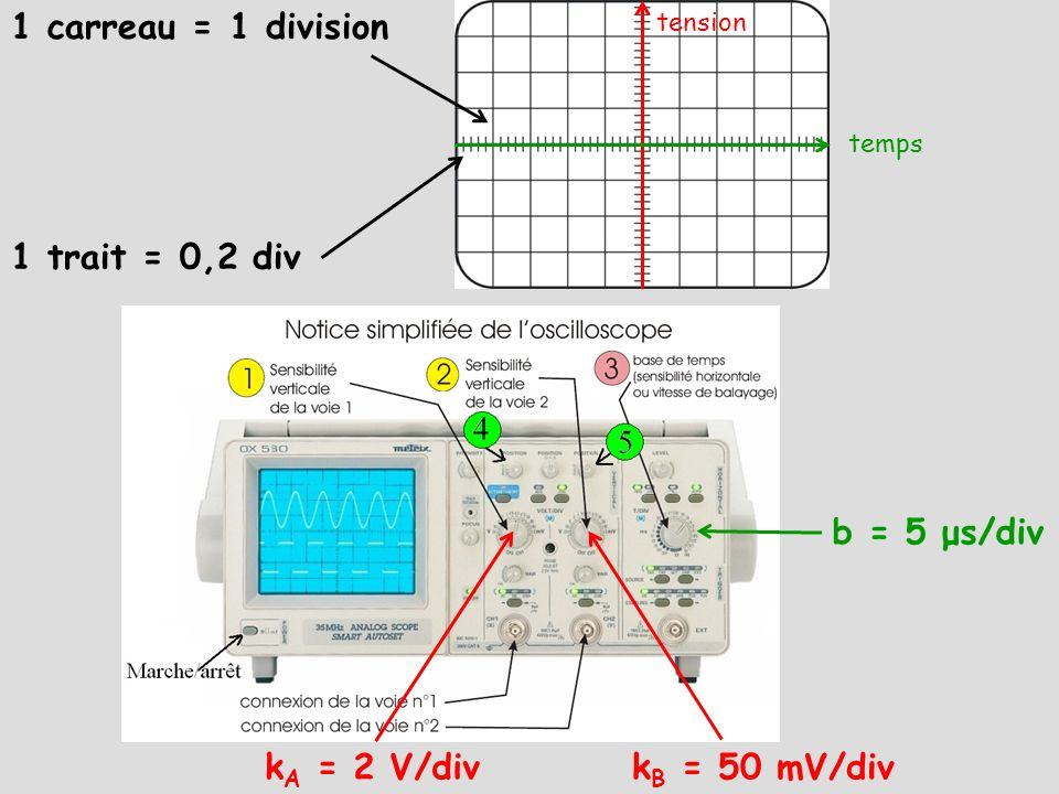 k A = 2 V/divk B = 50 mV/div b = 5 μs/div 1 carreau = 1 division 1 trait = 0,2 div temps tension