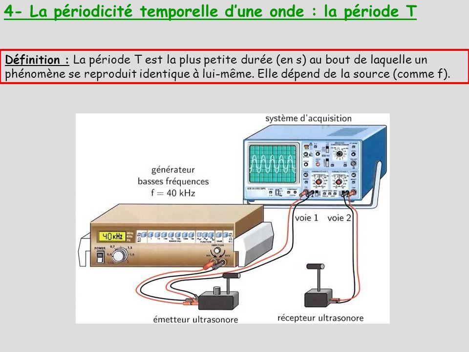 4- La périodicité temporelle dune onde : la période T Définition : La période T est la plus petite durée (en s) au bout de laquelle un phénomène se reproduit identique à lui-même.
