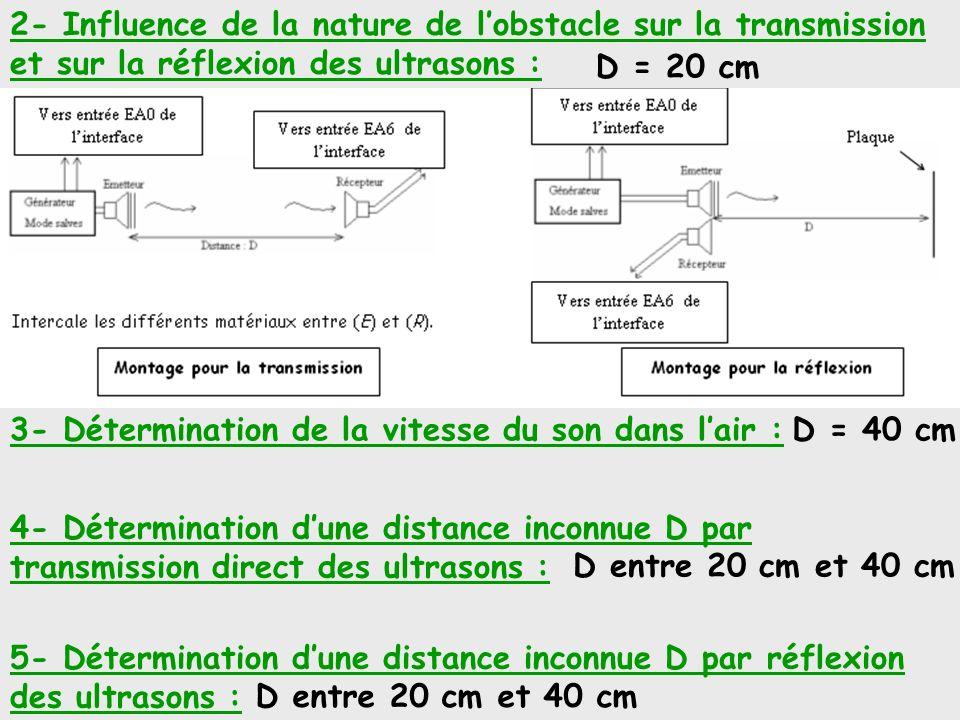 2- Influence de la nature de lobstacle sur la transmission et sur la réflexion des ultrasons : 3- Détermination de la vitesse du son dans lair : 4- Dé