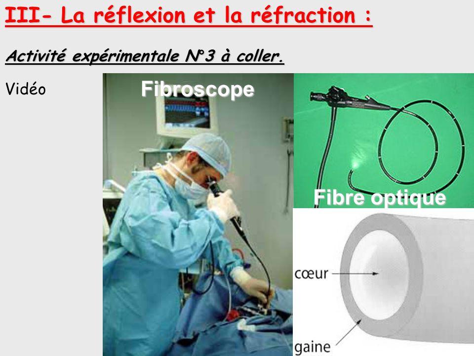III- La réflexion et la réfraction : Activité expérimentale N°3 à coller. Endoscope Fibroscope Fibre optique Vidéo