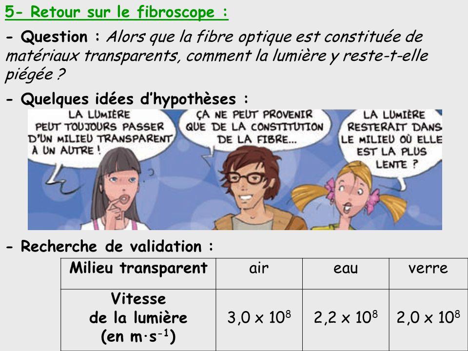 Milieu transparentaireauverre Vitesse de la lumière (en m·s -1 ) 3,0 x 10 8 2,2 x 10 8 2,0 x 10 8 5- Retour sur le fibroscope : - Question : Alors que