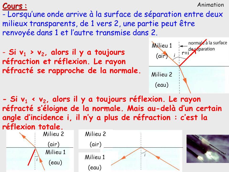 Cours : - Lorsquune onde arrive à la surface de séparation entre deux milieux transparents, de 1 vers 2, une partie peut être renvoyée dans 1 et lautr