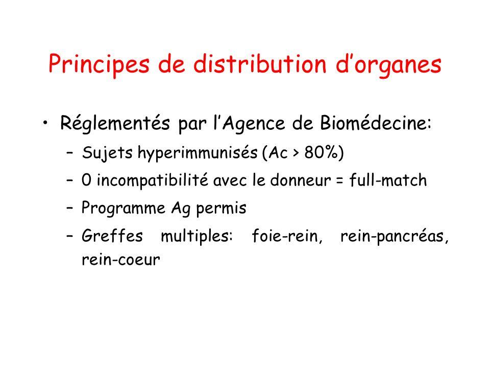 Principes de distribution dorganes Réglementés par lAgence de Biomédecine: –Sujets hyperimmunisés (Ac > 80%) –0 incompatibilité avec le donneur = full-match –Programme Ag permis –Greffes multiples: foie-rein, rein-pancréas, rein-coeur