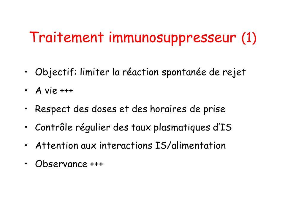 Traitement immunosuppresseur (1) Objectif: limiter la réaction spontanée de rejet A vie +++ Respect des doses et des horaires de prise Contrôle régulier des taux plasmatiques dIS Attention aux interactions IS/alimentation Observance +++