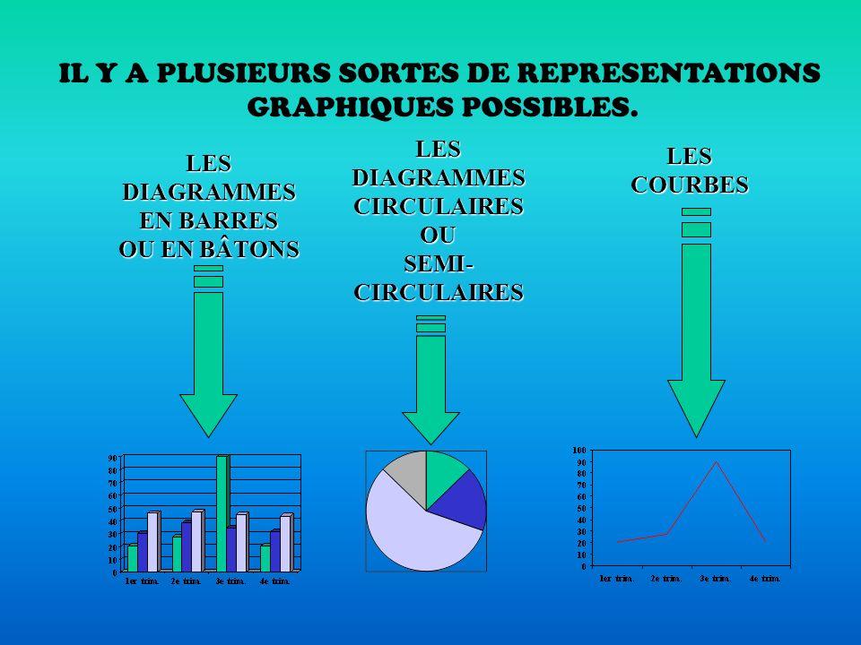 QUEST-CE QUUNE REPRESENTATION GRAPHIQUE? Les collègues de Sciences de la vie et de la Terre et Mathématiques du collège Côte Rousse ( Chambéry ). UNE