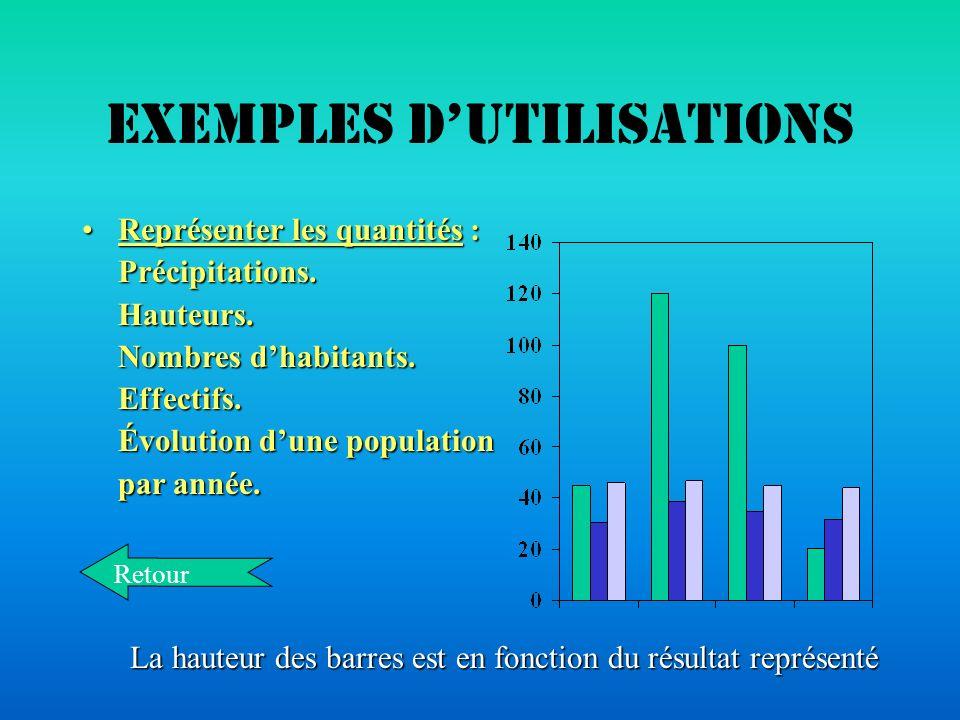 Choisir son diagramme Un diagramme en barres ou en bâtons permet de mettre en évidence les différences de quantités qui sont représentées par la haute