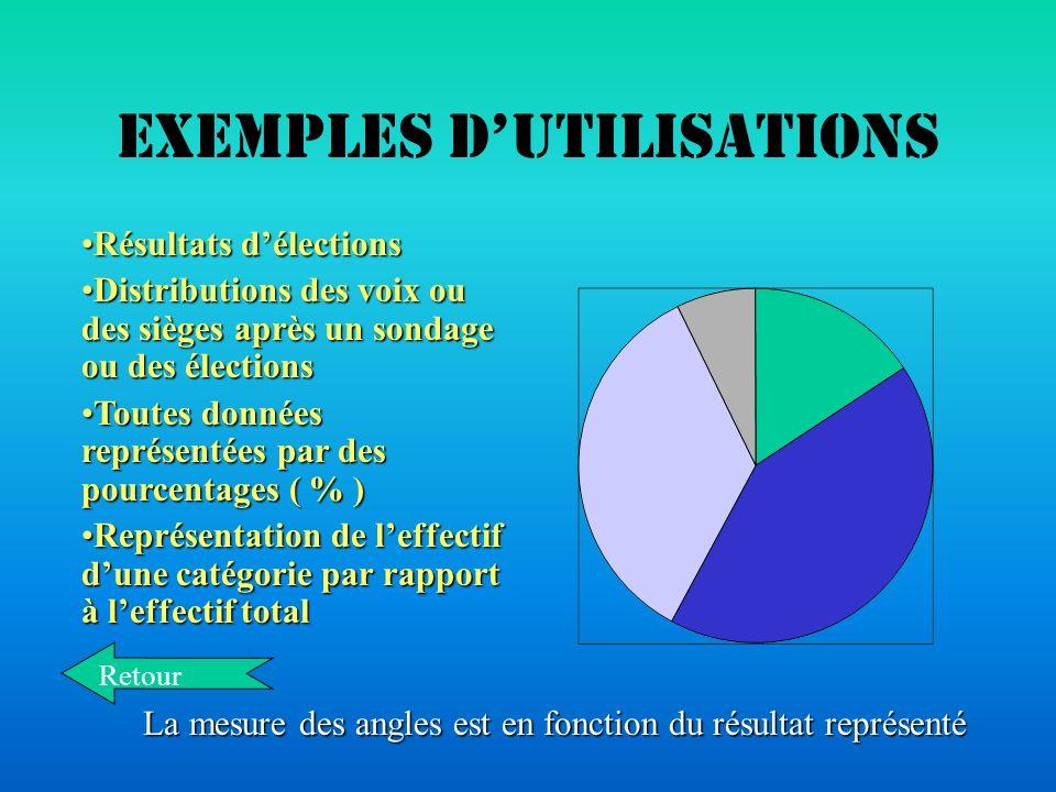 Exemples dutilisations Représenter les quantités :Représenter les quantités :Précipitations.Hauteurs. Nombres dhabitants. Effectifs. Évolution dune po