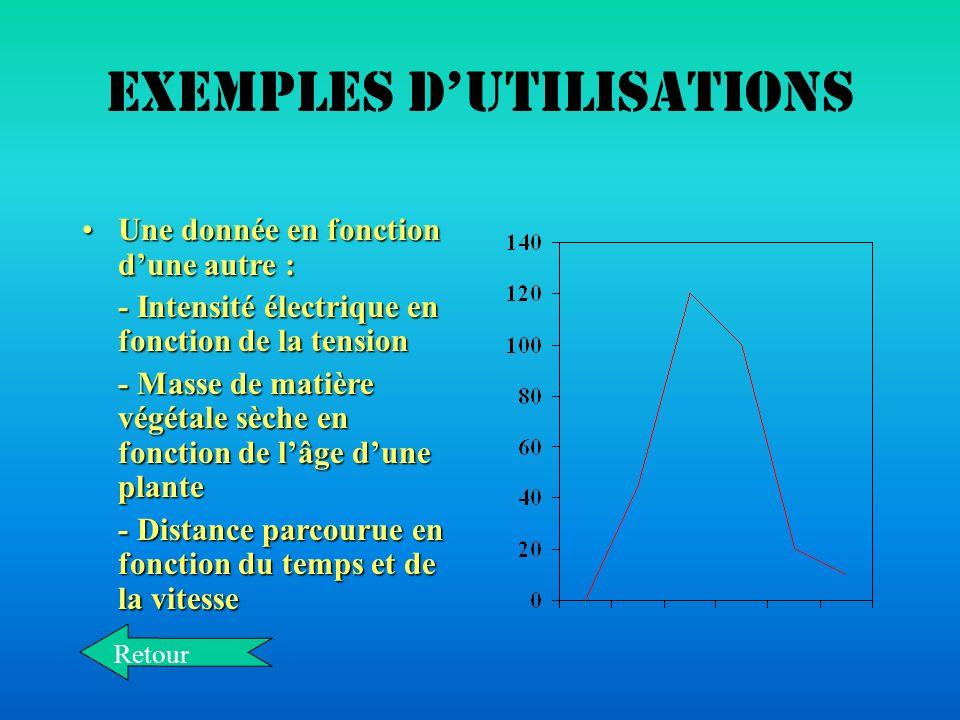 Exemples dutilisations Résultats délectionsRésultats délections Distributions des voix ou des sièges après un sondage ou des électionsDistributions de