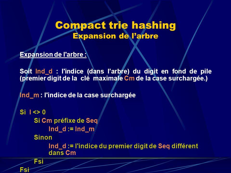 Compact trie hashing Expansion de larbre Expansion de l arbre : Soit Ind_d : l indice (dans larbre) du digit en fond de pile (premier digit de la clé maximale Cm de la case surchargée.) Ind_m : l indice de la case surchargée Si I <> 0 Si Cm préfixe de Seq Ind_d := Ind_m Sinon Ind_d := l indice du premier digit de Seq différent dans Cm Fsi