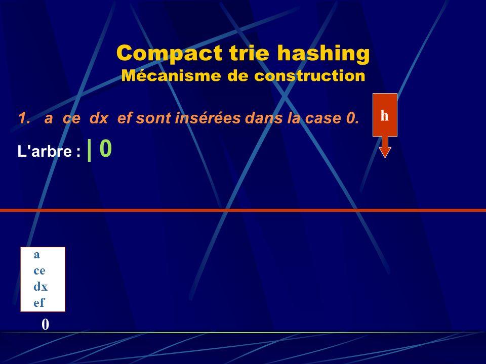 Compact trie hashing Mécanisme de construction 1. a ce dx ef sont insérées dans la case 0.