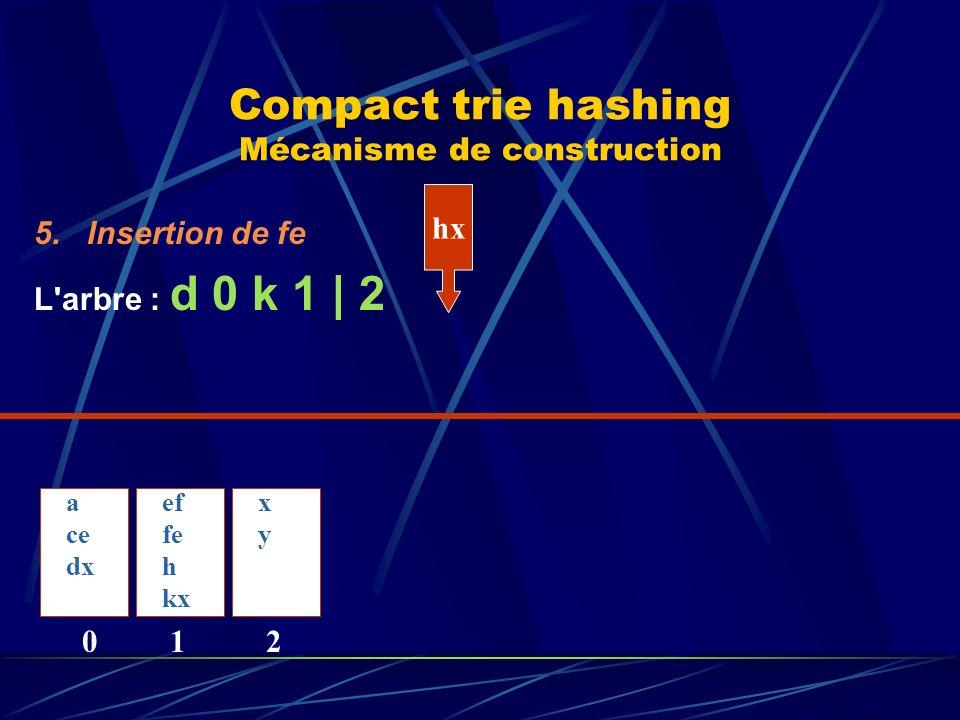 Compact trie hashing Mécanisme de construction 5.