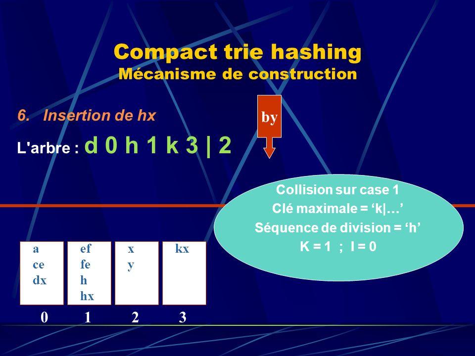 Compact trie hashing Mécanisme de construction 6.