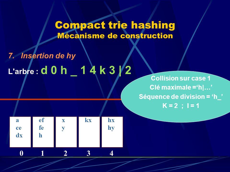 Compact trie hashing Mécanisme de construction 7.