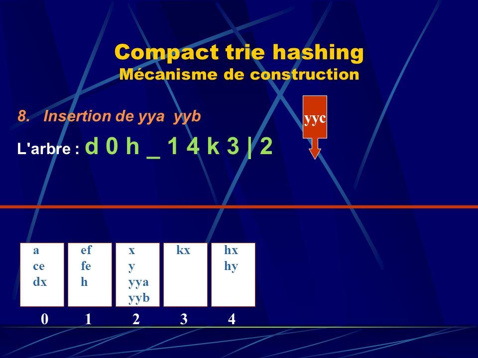 Compact trie hashing Mécanisme de construction 8.