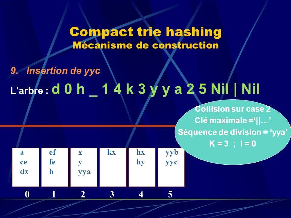 Compact trie hashing Mécanisme de construction 9.