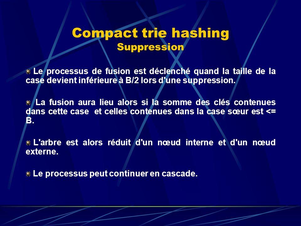 Compact trie hashing Suppression Le processus de fusion est déclenché quand la taille de la case devient inférieure à B/2 lors d une suppression.
