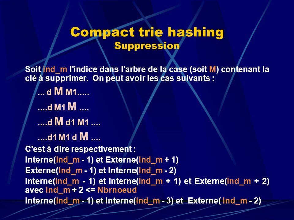 Compact trie hashing Suppression Soit ind_m l indice dans l arbre de la case (soit M) contenant la clé à supprimer.