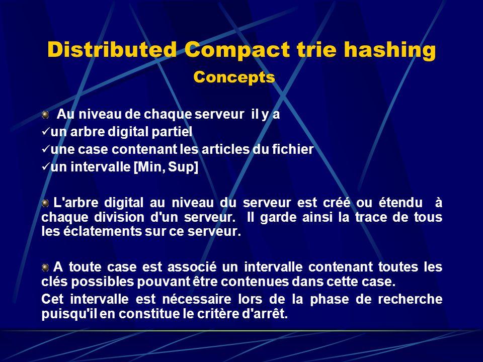 Distributed Compact trie hashing Concepts Au niveau de chaque serveur il y a un arbre digital partiel une case contenant les articles du fichier un intervalle [Min, Sup] L arbre digital au niveau du serveur est créé ou étendu à chaque division d un serveur.