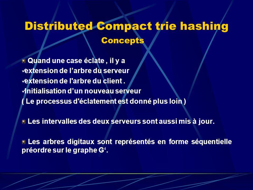 Distributed Compact trie hashing Concepts Quand une case éclate, il y a extension de larbre du serveur extension de l arbre du client.