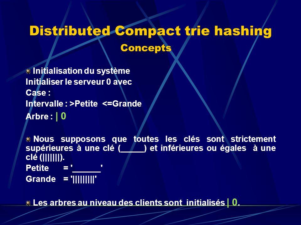 Distributed Compact trie hashing Concepts Initialisation du système Initialiser le serveur 0 avec Case : Intervalle : >Petite <=Grande Arbre : | 0 Nous supposons que toutes les clés sont strictement supérieures à une clé (_____) et inférieures ou égales à une clé (|||||||).