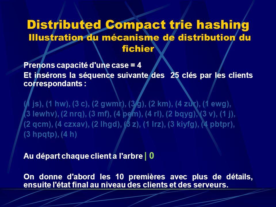 Distributed Compact trie hashing Illustration du mécanisme de distribution du fichier Prenons capacité d une case = 4 Et insérons la séquence suivante des 25 clés par les clients correspondants : (1 js), (1 hw), (3 c), (2 gwmr), (3 g), (2 km), (4 zur), (1 ewg), (3 lewhv), (2 nrq), (3 mf), (4 pem), (4 rl), (2 bqyg), (3 v), (1 j), (2 qcm), (4 czxav), (2 lhgd), (3 z), (1 lrz), (3 kiyfg), (4 pbtpr), (3 hpqtp), (4 h) Au départ chaque client a l arbre | 0 On donne d abord les 10 premières avec plus de détails, ensuite l état final au niveau des clients et des serveurs.