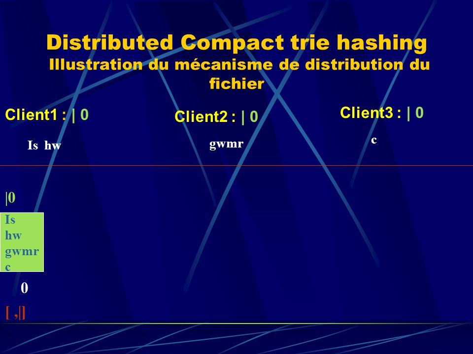 Distributed Compact trie hashing Illustration du mécanisme de distribution du fichier Is hw gwmr c gwmr 0 |0 [,|] Client1 : | 0 Client2 : | 0 Client3
