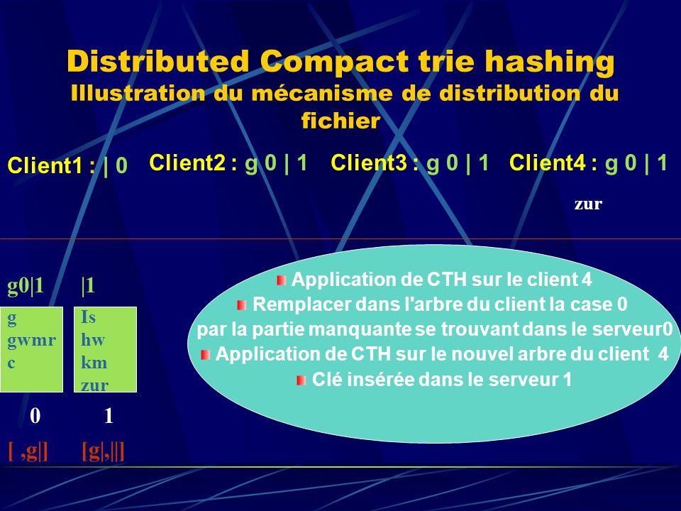 Distributed Compact trie hashing Illustration du mécanisme de distribution du fichier g gwmr c 0 g0|1 [,g|] Client1 : | 0 Client2 : g 0 | 1Client3 : g 0 | 1 zur Is hw km zur 1 |1 [g|,||] Client4 : g 0 | 1 Application de CTH sur le client 4 Remplacer dans l arbre du client la case 0 par la partie manquante se trouvant dans le serveur0 Application de CTH sur le nouvel arbre du client 4 Clé insérée dans le serveur 1