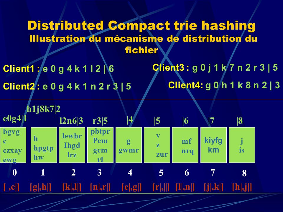 Distributed Compact trie hashing Illustration du mécanisme de distribution du fichier lewhr Ihgd lrz pbtpr Pem gcm rl g gwmr j is kiyfg km mf nrq v z zur h hpgtp hw bgvg c czxay ewg 01234 5 67 8 |8|7|6|5 |4 r3|5l2n6|3 h1j8k7|2 e0g4|1 [h|,j|][l|,n|][j|,k|][,e|] [g|,h|] [k|,l|] [n|,r|] [e|,g|] [r|,||] Client1 : e 0 g 4 k 1 l 2 | 6 Client2 : e 0 g 4 k 1 n 2 r 3 | 5 Client3 : g 0 j 1 k 7 n 2 r 3 | 5 Client4: g 0 h 1 k 8 n 2 | 3