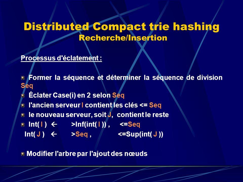 Distributed Compact trie hashing Recherche/Insertion Processus d éclatement : Former la séquence et déterminer la séquence de division Seq Éclater Case(i) en 2 selon Seq l ancien serveur I contient les clés <= Seq le nouveau serveur, soit J, contient le reste Int( I ) >Inf(int( I )), <=Seq Int( J ) >Seq, <=Sup(int( J )) Modifier l arbre par l ajout des nœuds