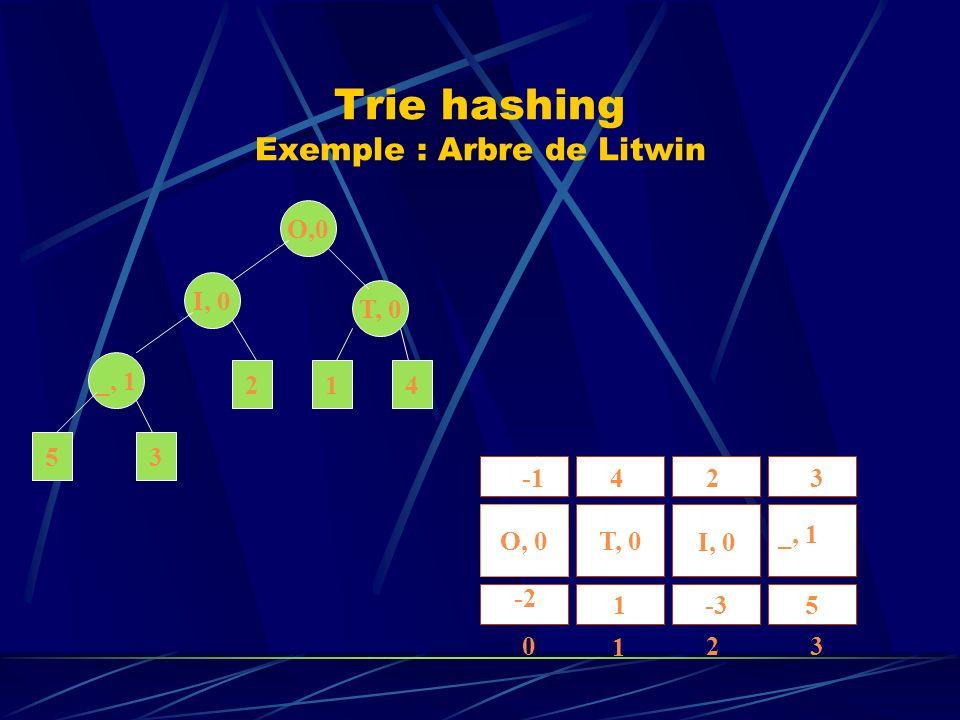 Trie hashing Exemple : Arbre de Litwin O,0 I, 0 T, 0 _, 1 412 35 O, 0T, 0 1-35 I, I, 0 _, 1 42 -2 0 1 23 3