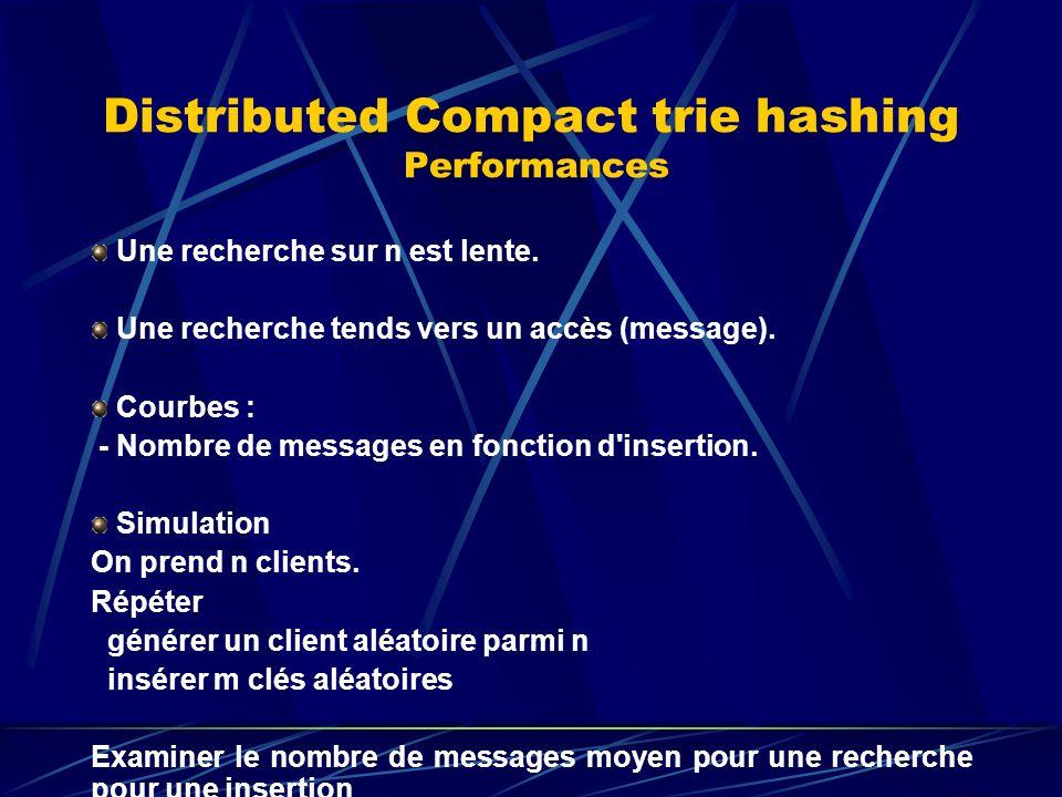 Distributed Compact trie hashing Performances Une recherche sur n est lente.