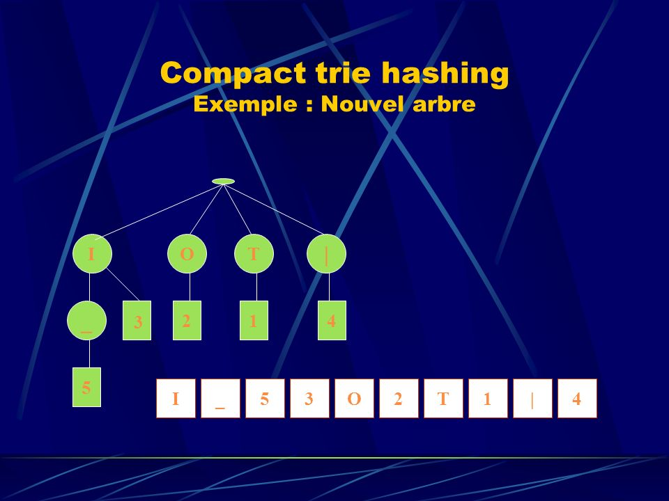 Compact trie hashing Exemple : Nouvel arbre _ | TOI 5 214 3 5T|12O3_4I