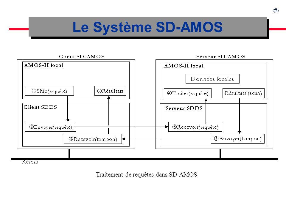 11 Le Système SD-AMOS Traitement de requêtes dans SD-AMOS