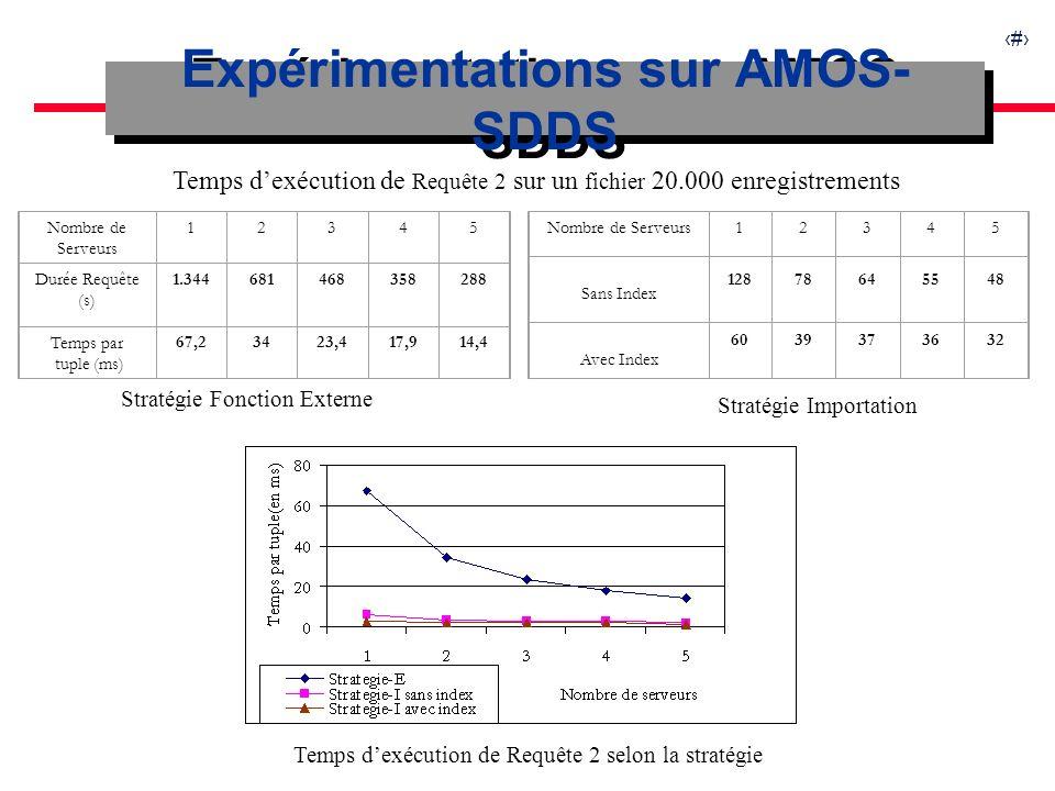 18 Expérimentations sur AMOS- SDDS Nombre de Serveurs 12345 Durée Requête (s) 1.344681468358288 Temps par tuple (ms) 67,23423,417,914,4 Nombre de Serveurs12345 Sans Index 12878645548 Avec Index 6039373632 Temps dexécution de Requête 2 sur un fichier 20.000 enregistrements Stratégie Fonction Externe Stratégie Importation Temps dexécution de Requête 2 selon la stratégie