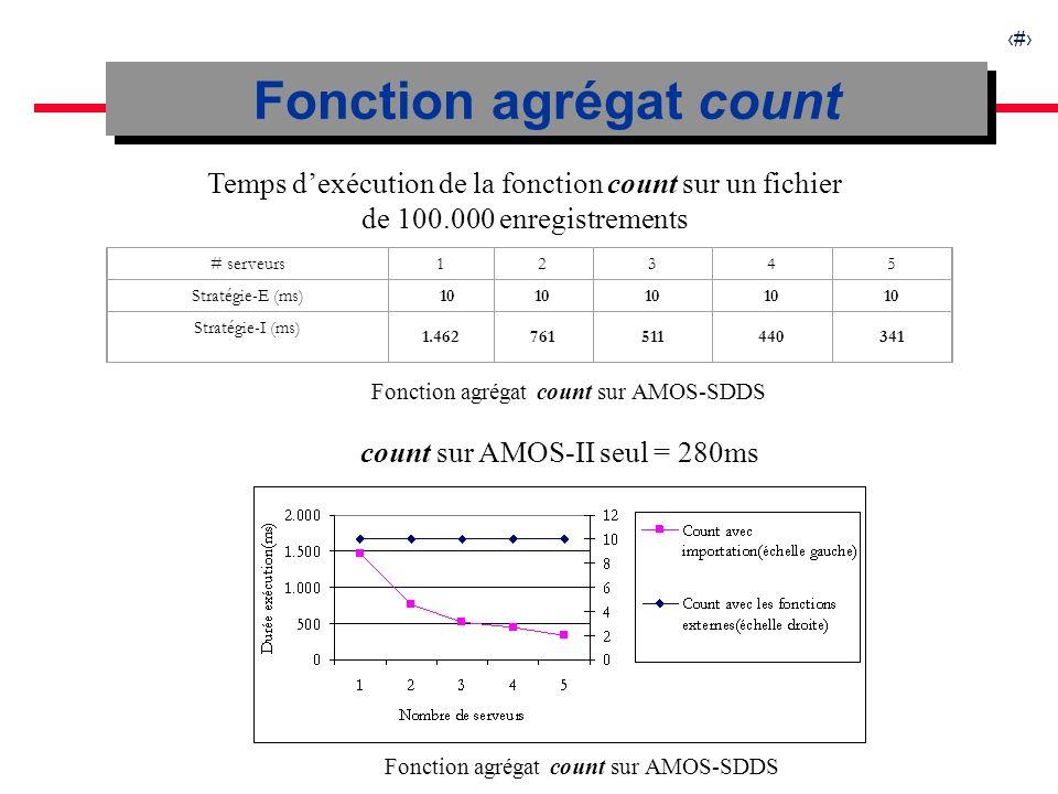 22 Fonction agrégat count Fonction agrégat count sur AMOS-SDDS Temps dexécution de la fonction count sur un fichier de 100.000 enregistrements # serveurs12345 Stratégie-E (ms) 10 Stratégie-I (ms) 1.462761511440341 Fonction agrégat count sur AMOS-SDDS count sur AMOS-II seul = 280ms