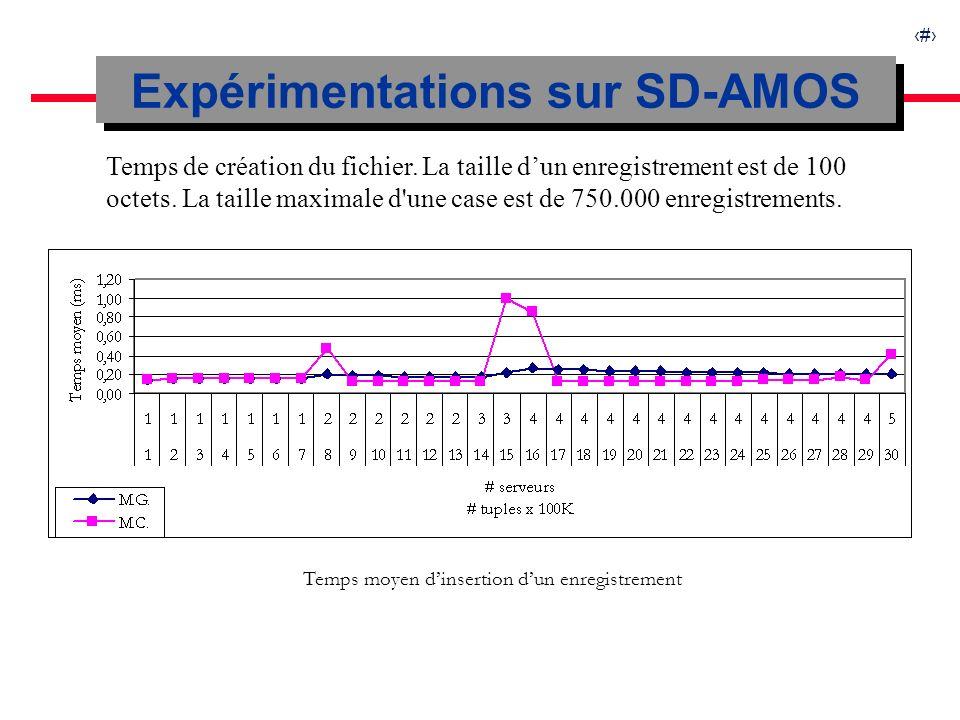 25 Expérimentations sur SD-AMOS Temps de création du fichier.