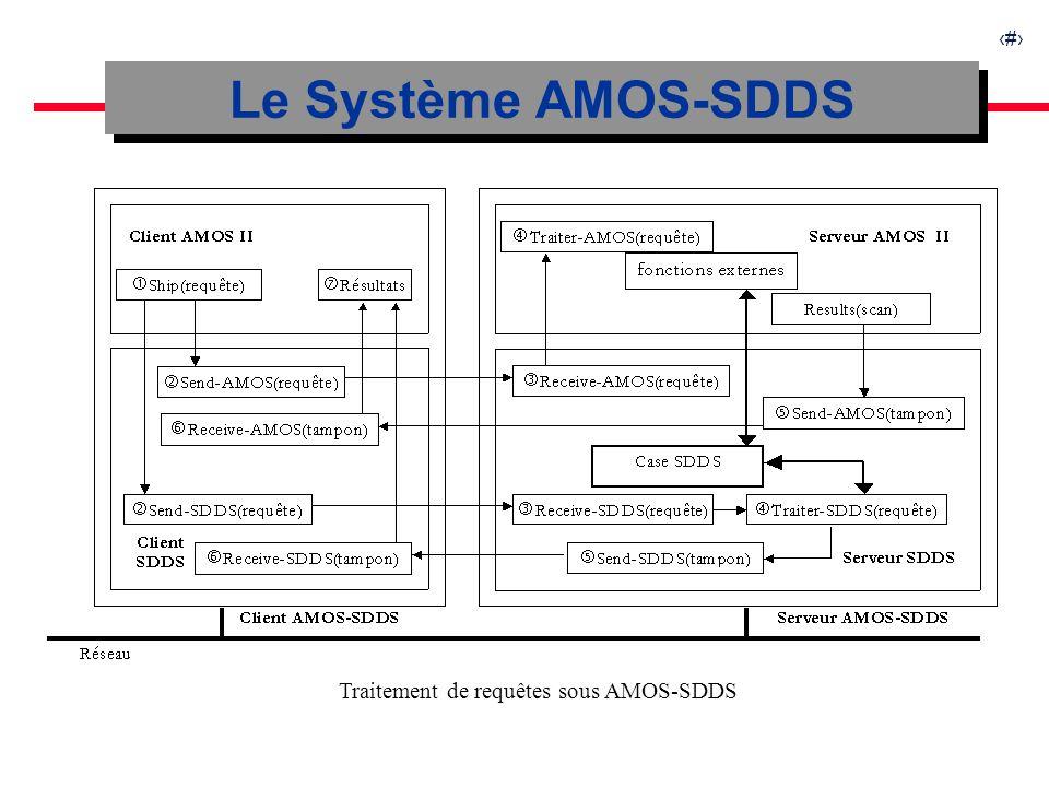 20 Simulation de plusieurs serveurs Requête 2 : temps par enregistrement extrapolé pour AMOS-SDDS Temps dexécution de la jointure en fonction de la taille du fichier et du nombre de serveurs Taille du fichier20.00060.000100.000160.000200.000240.000300.000 # SDDS servers1358101215 Q1 (ms)3,055,026,8411,3612,7716,2518,55 Q2 (ms)2,553,083,356,166,398,438,75 Q1 extrap.