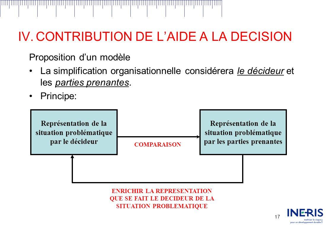 16 IV.CONTRIBUTION DE LAIDE A LA DECISION Objectif: Proposition dun modèle daide à la décision pour la conception de processus participatifs dans le cadre de décisions publiques.