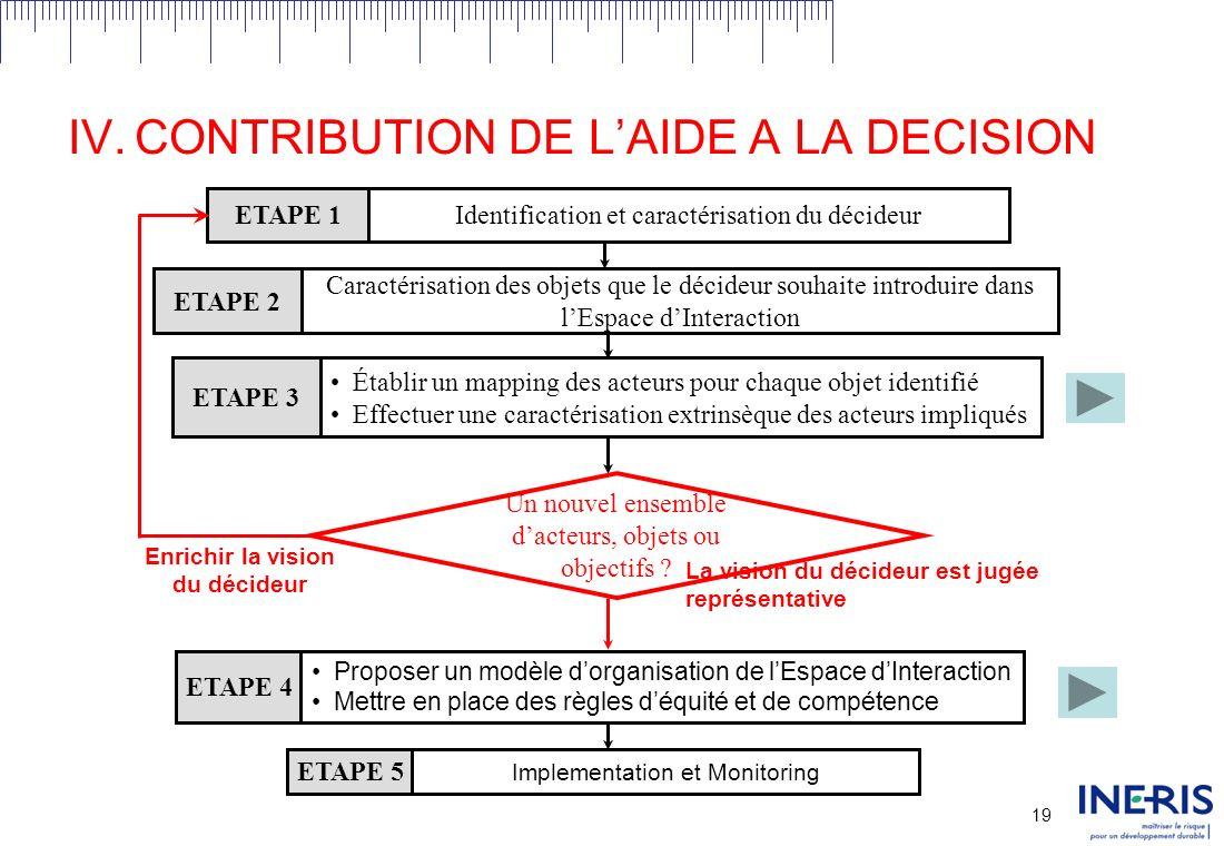 18 IV.CONTRIBUTION DE LAIDE A LA DECISION ESPACE DINTERACTION Objet 1 Objet n Objet 2 Objet 3 Chaque acteur projette ses objets au sein de lespace dinteraction ACTEUR 1 Caractérisation Intrinsèque Ens.