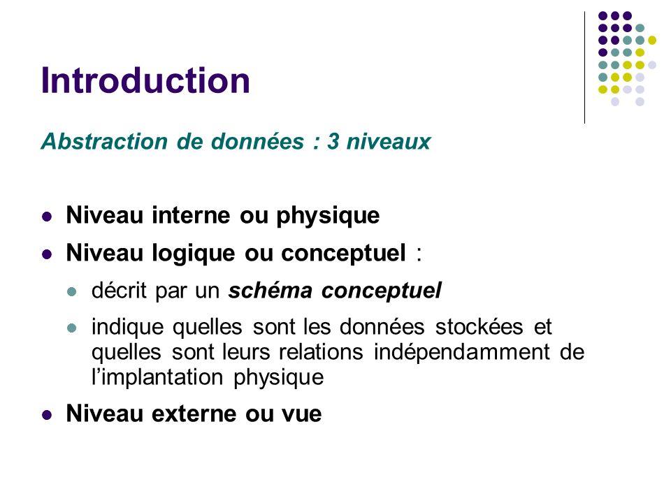 Introduction Abstraction de données : 3 niveaux Niveau interne ou physique Niveau logique ou conceptuel : décrit par un schéma conceptuel indique quel