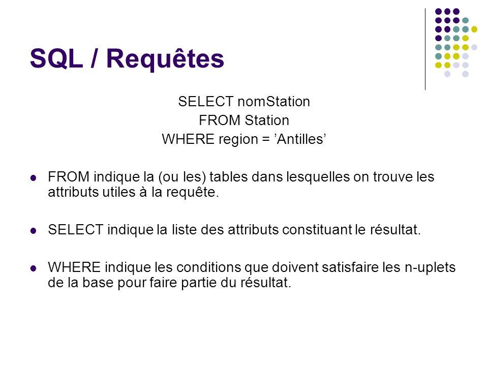 SQL / Requêtes SELECT nomStation FROM Station WHERE region = Antilles FROM indique la (ou les) tables dans lesquelles on trouve les attributs utiles à