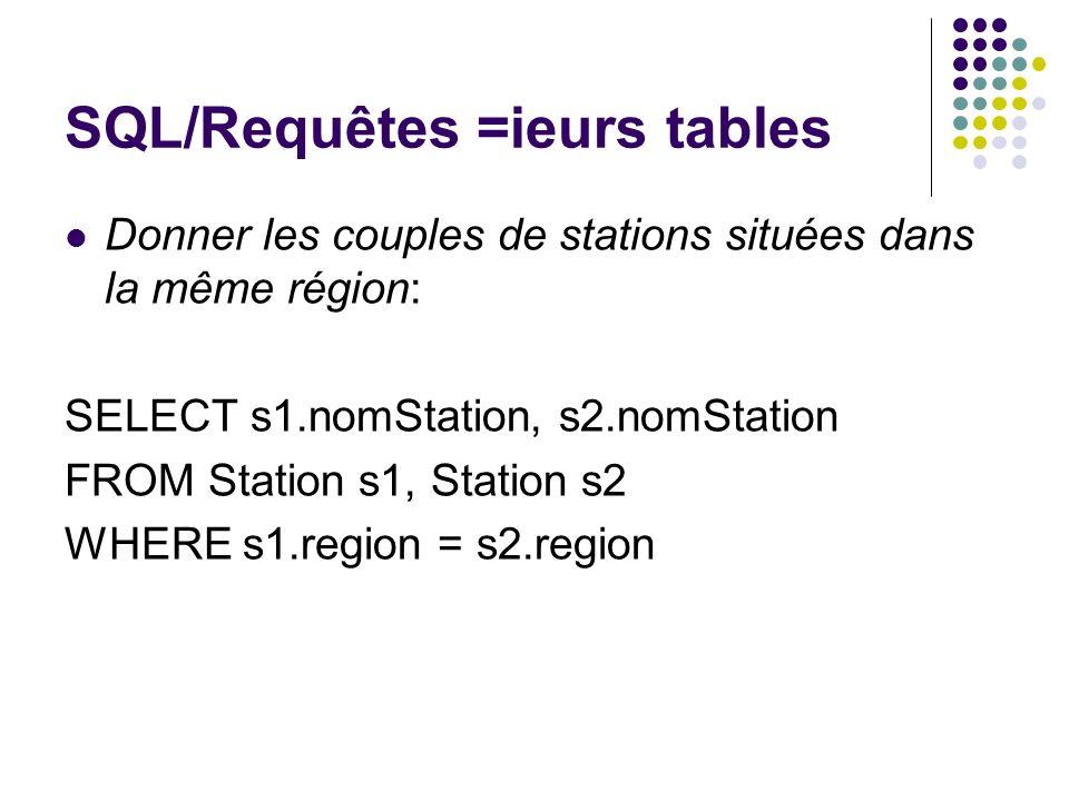 SQL/Requêtes =ieurs tables Donner les couples de stations situées dans la même région: SELECT s1.nomStation, s2.nomStation FROM Station s1, Station s2