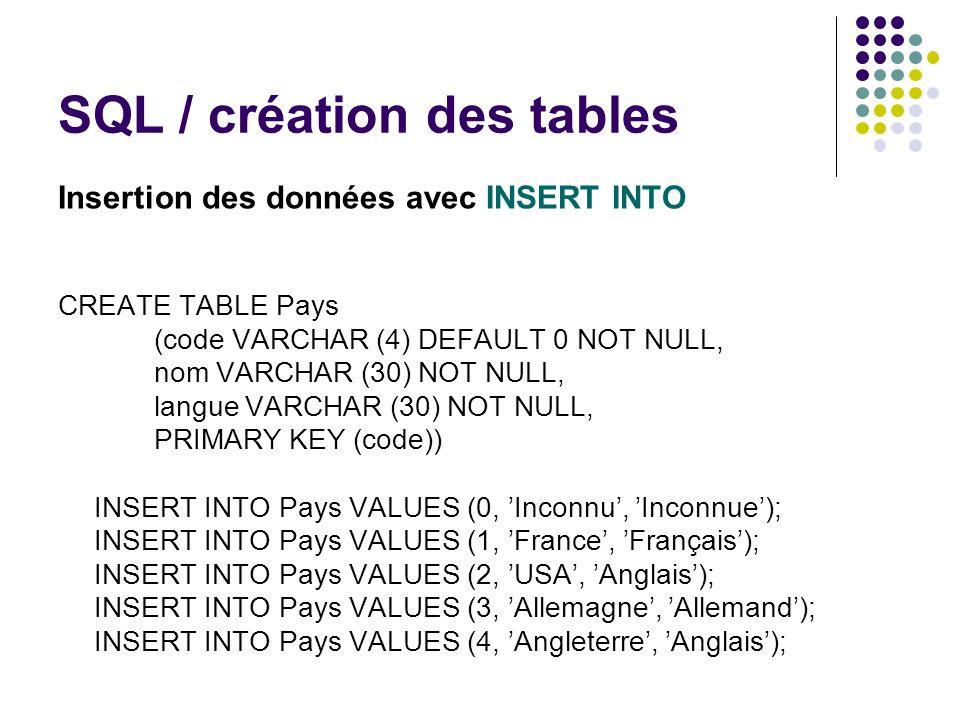 SQL / création des tables Insertion des données avec INSERT INTO CREATE TABLE Pays (code VARCHAR (4) DEFAULT 0 NOT NULL, nom VARCHAR (30) NOT NULL, la
