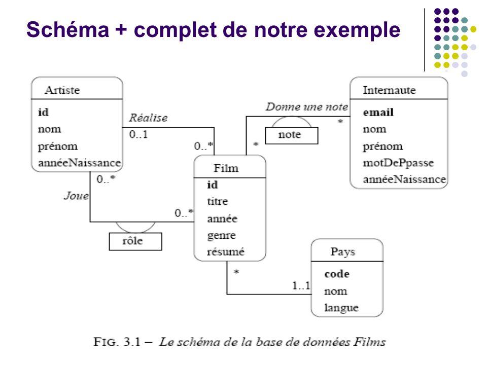 Schéma + complet de notre exemple
